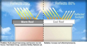 Roof Heat Proofing Roof Cool Services Karachi Pakistan